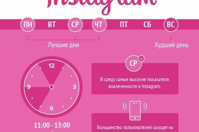 Как часто и в какое время выкладывать посты в Instagram | OZ агентство